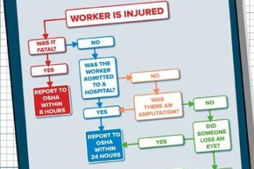 OSHA ISSUES FINAL RULE CLARIFYING INJURY AND ILLNESS RECORDS