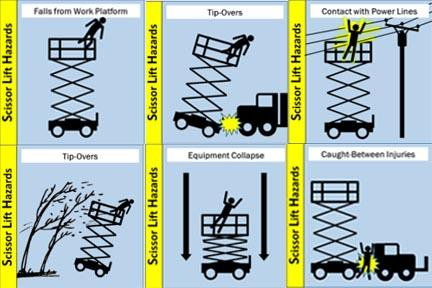 Osha Hazard Alert Scissor Lift Safety Tractopart